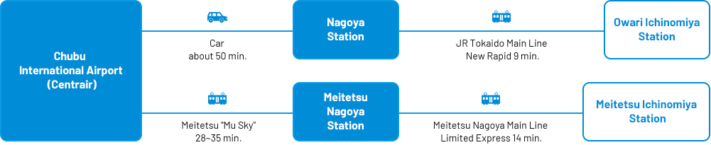 Main access from Chubu Centrair International Airport (Centrair)